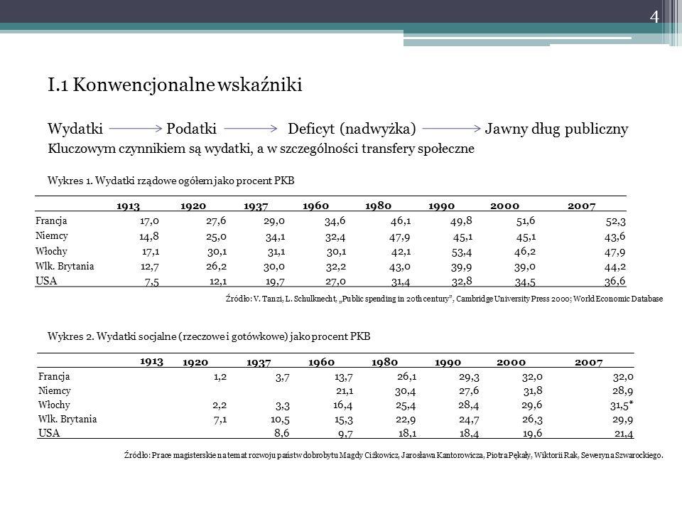 I.1 Konwencjonalne wskaźniki Wydatki Podatki Deficyt (nadwyżka) Jawny dług publiczny Kluczowym czynnikiem są wydatki, a w szczególności transfery społeczne Wykres 1.