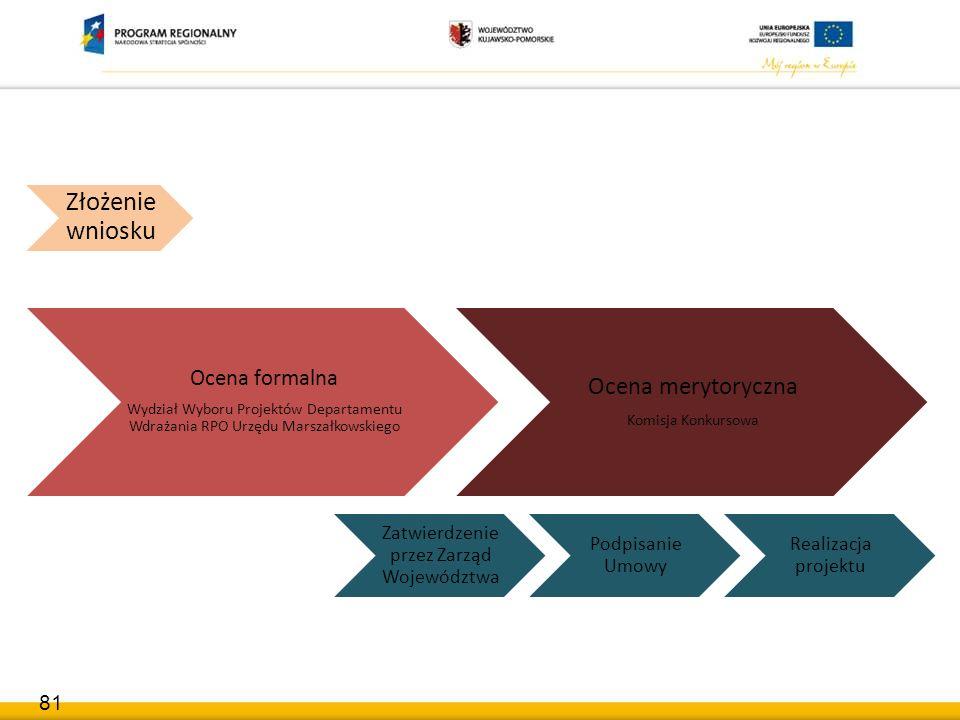 Etapy oceny Ocena formalna Wydział Wyboru Projektów Departamentu Wdrażania RPO Urzędu Marszałkowskiego Ocena merytoryczna Komisja Konkursowa Złożenie