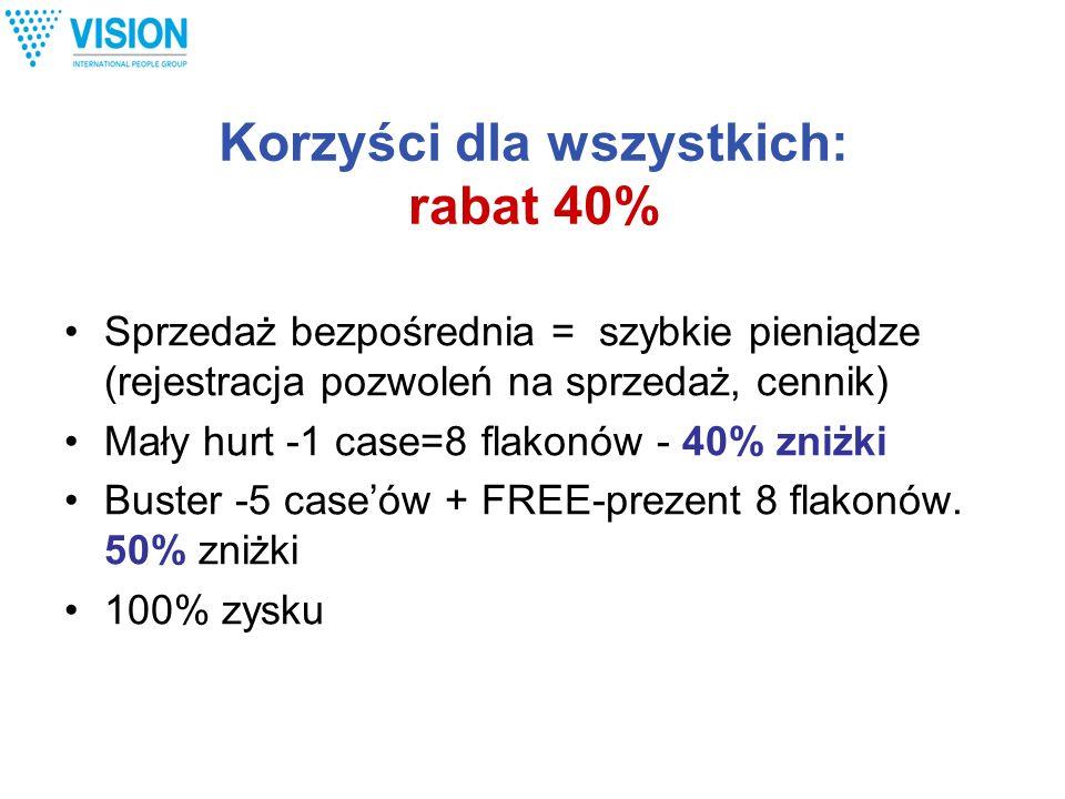 Korzyści dla wszystkich: rabat 40% Sprzedaż bezpośrednia = szybkie pieniądze (rejestracja pozwoleń na sprzedaż, cennik) Mały hurt -1 case=8 flakonów -