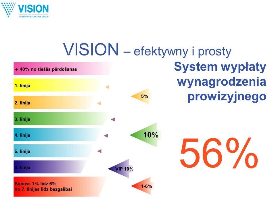 VISION – efektywny i prosty 56% System wypłaty wynagrodzenia prowizyjnego