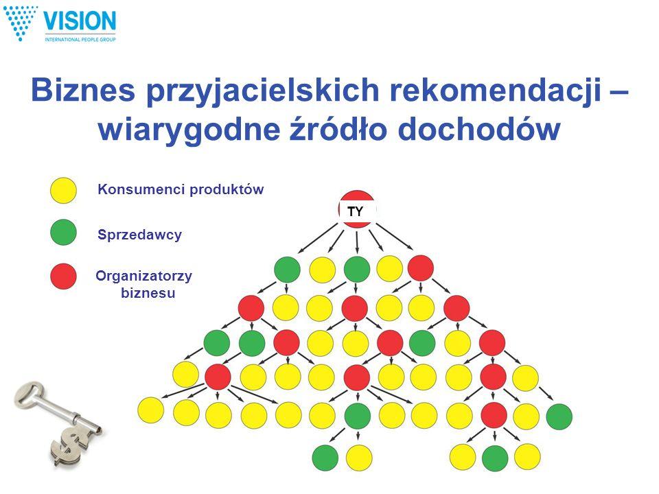 Biznes przyjacielskich rekomendacji – wiarygodne źródło dochodów Konsumenci produktów Sprzedawcy Organizatorzy biznesu TY