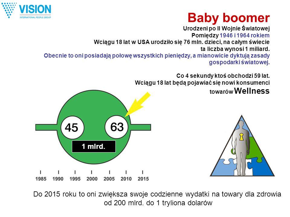 Baby boomer Urodzeni po II Wojnie Światowej Pomiędzy 1946 i 1964 rokiem Wciągu 18 lat w USA urodziło się 76 mln. dzieci, na całym świecie ta liczba wy