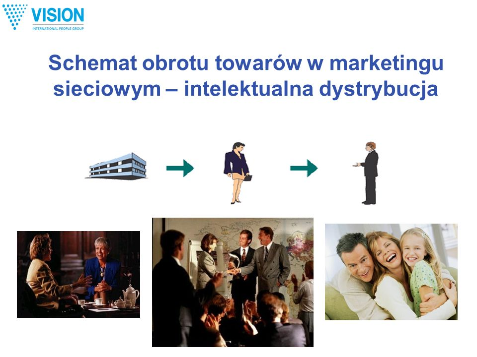 Schemat obrotu towarów w marketingu sieciowym – intelektualna dystrybucja