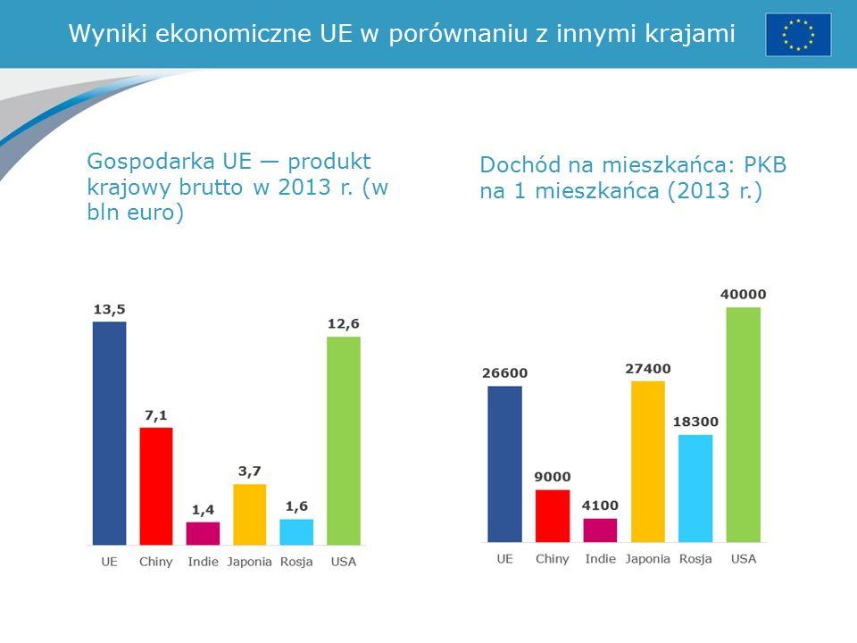 Wyniki ekonomiczne UE w porównaniu z innymi krajami Gospodarka UE — produkt krajowy brutto w 2013 r.