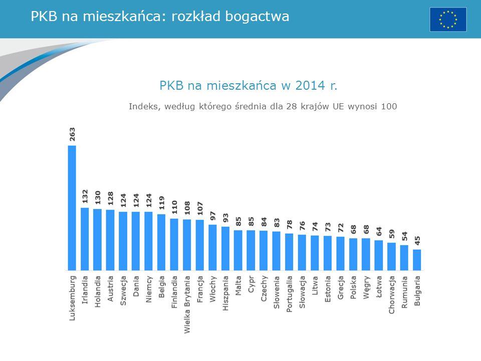PKB na mieszkańca: rozkład bogactwa PKB na mieszkańca w 2014 r.