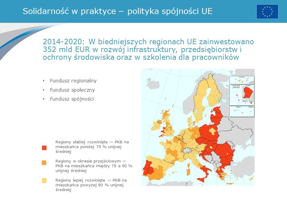 Solidarność w praktyce − polityka spójności UE Fundusz regionalny Fundusz społeczny Fundusz spójności Regiony słabiej rozwinięte — PKB na mieszkańca poniżej 75 % unijnej średniej Regiony w okresie przejściowym — PKB na mieszkańca między 75 a 90 % unijnej średniej Regiony lepiej rozwinięte — PKB na mieszkańca powyżej 90 % unijnej średniej 2014-2020: W biedniejszych regionach UE zainwestowano 352 mld EUR w rozwój infrastruktury, przedsiębiorstw i ochrony środowiska oraz w szkolenia dla pracowników