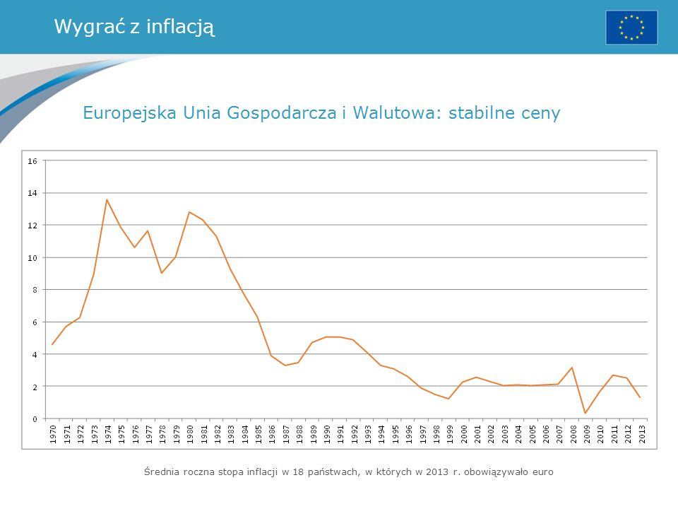 Wygrać z inflacją Europejska Unia Gospodarcza i Walutowa: stabilne ceny Średnia roczna stopa inflacji w 18 państwach, w których w 2013 r.