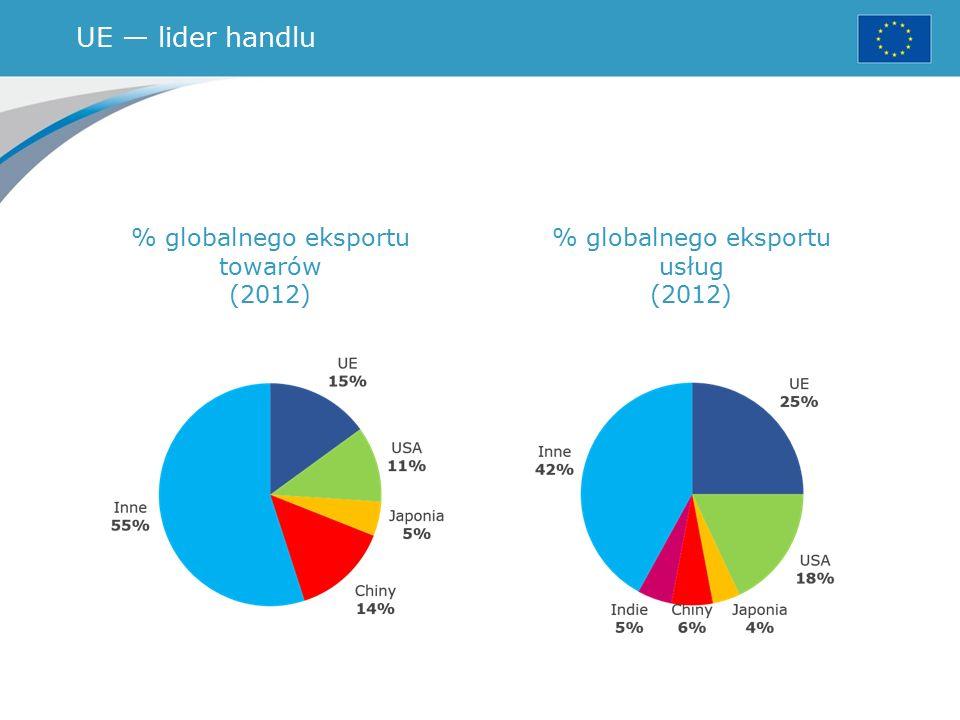 UE — lider handlu % globalnego eksportu towarów (2012) % globalnego eksportu usług (2012)