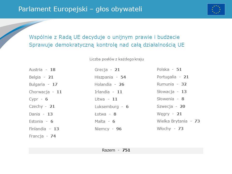 Parlament Europejski – głos obywateli Liczba posłów z każdego kraju Wspólnie z Radą UE decyduje o unijnym prawie i budżecie Sprawuje demokratyczną kontrolę nad całą działalnością UE Austria - 18 Belgia - 21 Bulgaria - 17 Chorwacja - 11 Cypr - 6 Czechy - 21 Dania - 13 Estonia - 6 Finlandia - 13 Francja - 74 Grecja - 21 Hiszpania - 54 Holandia - 26 Irlandia - 11 Litwa - 11 Luksemburg - 6 Łotwa - 8 Malta - 6 Niemcy - 96 Razem - 751 Polska - 51 Portugalia - 21 Rumunia - 32 Słowacja - 13 Słowenia - 8 Szwecja - 20 Węgry - 21 Wielka Brytania - 73 Włochy - 73