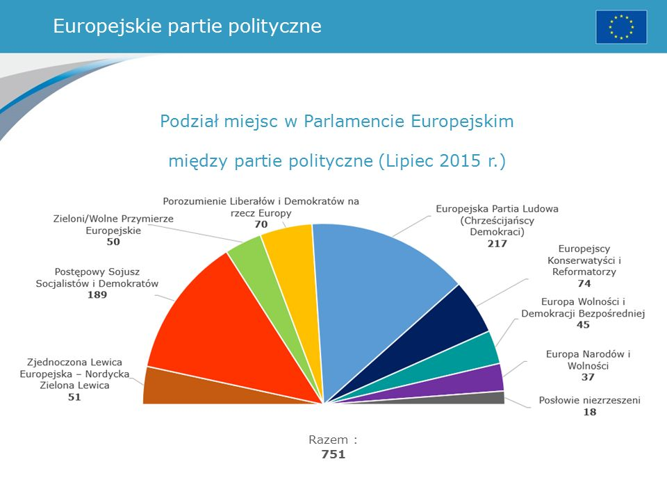 Europejskie partie polityczne Podział miejsc w Parlamencie Europejskim między partie polityczne (Lipiec 2015 r.) Razem : 751