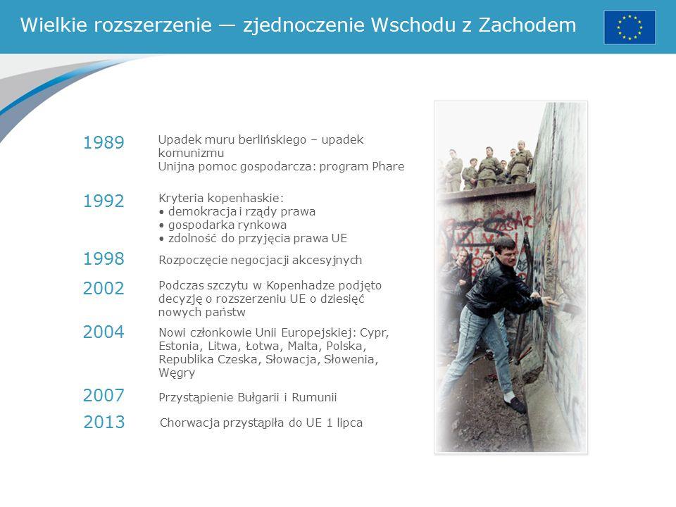 Wielkie rozszerzenie — zjednoczenie Wschodu z Zachodem Upadek muru berlińskiego – upadek komunizmu Unijna pomoc gospodarcza: program Phare Kryteria kopenhaskie: demokracja i rządy prawa gospodarka rynkowa zdolność do przyjęcia prawa UE Rozpoczęcie negocjacji akcesyjnych Podczas szczytu w Kopenhadze podjęto decyzję o rozszerzeniu UE o dziesięć nowych państw Nowi członkowie Unii Europejskiej: Cypr, Estonia, Litwa, Łotwa, Malta, Polska, Republika Czeska, Słowacja, Słowenia, Węgry 1989 1992 1998 2002 2004 2007 Przystąpienie Bułgarii i Rumunii 2013 Chorwacja przystąpiła do UE 1 lipca