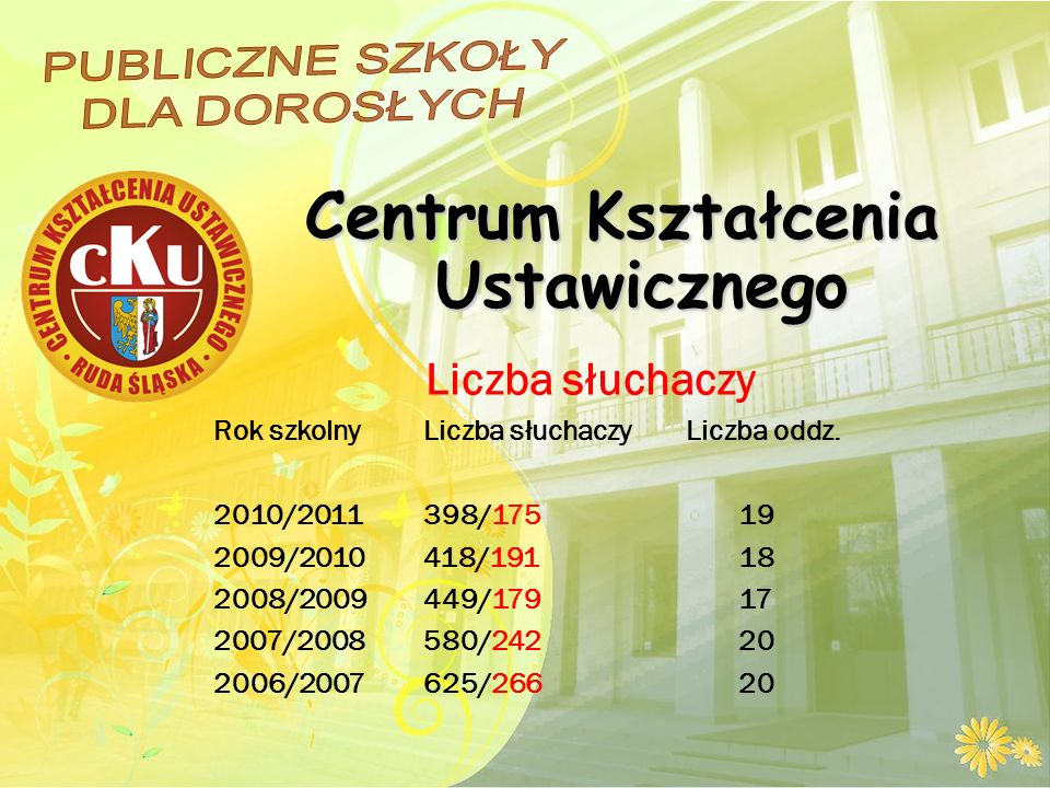 Centrum Kształcenia Ustawicznego Liczba słuchaczy Rok szkolny Liczba słuchaczy Liczba oddz.