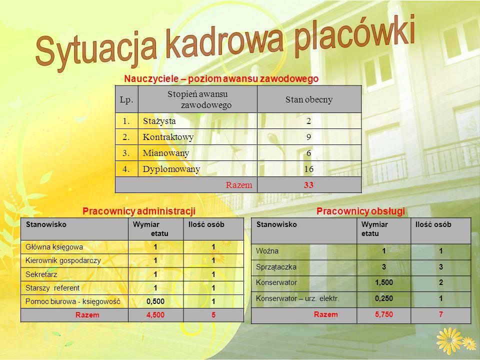 Pracownicy administracjiPracownicy obsługi Nauczyciele – poziom awansu zawodowego Lp.