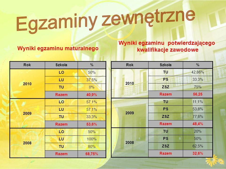 Wyniki egzaminu maturalnego RokSzkoła% 2010 LO50% LU37,5% TU0% Razem40,9% 2009 LO57,1% LU57,1% TU33,3% Razem53,6% 2008 LO50% LU100% TU80% Razem68,75% Wyniki egzaminu potwierdzającego kwalifikacje zawodowe RokSzkoła% 2010 TU42,86% PS33,3% ZSZ75% Razem56,25 2009 TU11,1% PS53,8% ZSZ77,8% Razem48,4% 2008 TU20% PS50% ZSZ62,5% Razem32,6%