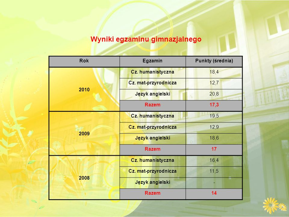 RokEgzaminPunkty (średnia) 2010 Cz. humanistyczna18,4 Cz.