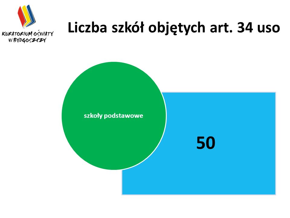 Liczba szkół objętych art. 34 uso 50 szkoły podstawowe
