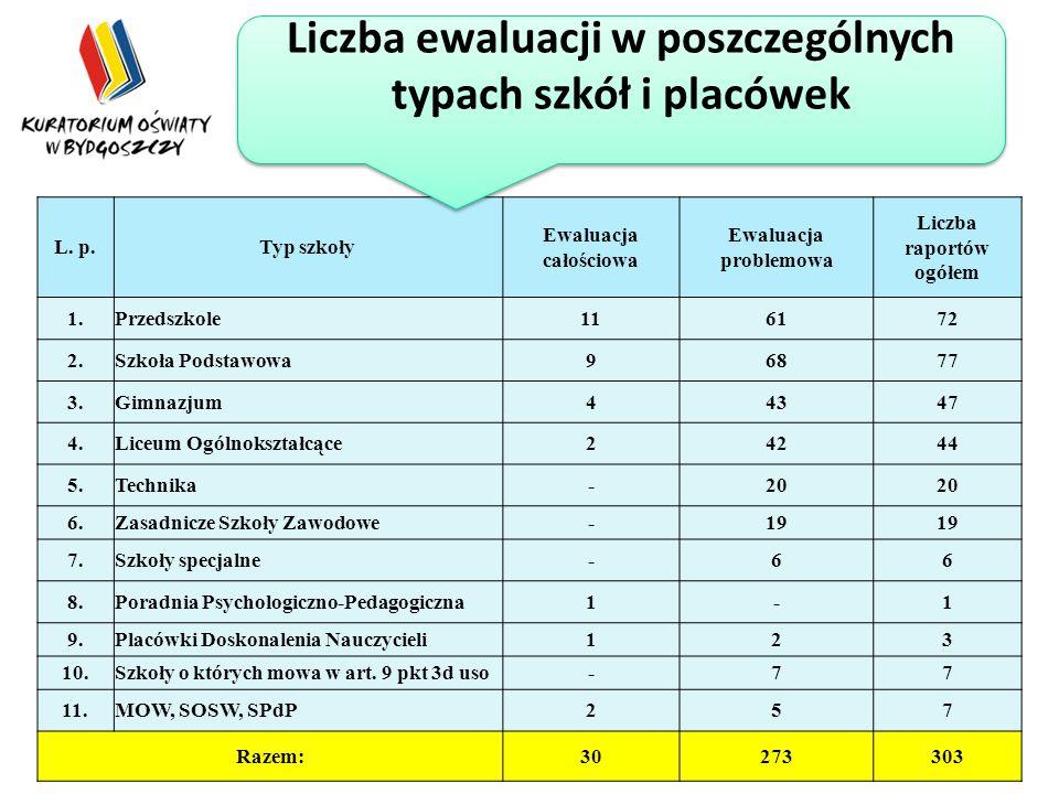 Rekomendacje dla pp-p, bibliotek pedagogicznych i placówek doskonalenia nauczycieli Kontynuować ścisłą współpracę, ustalić zakres zadań wykonywanych w formie wspomagania (specjalizacja).