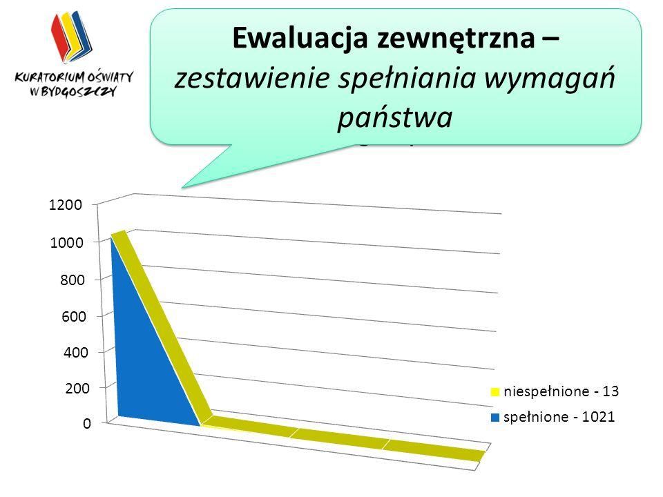 Ewaluacja zewnętrzna – zestawienie poziomów spełniania wymagań państwa Ewaluacja zewnętrzna – zestawienie spełniania wymagań państwa