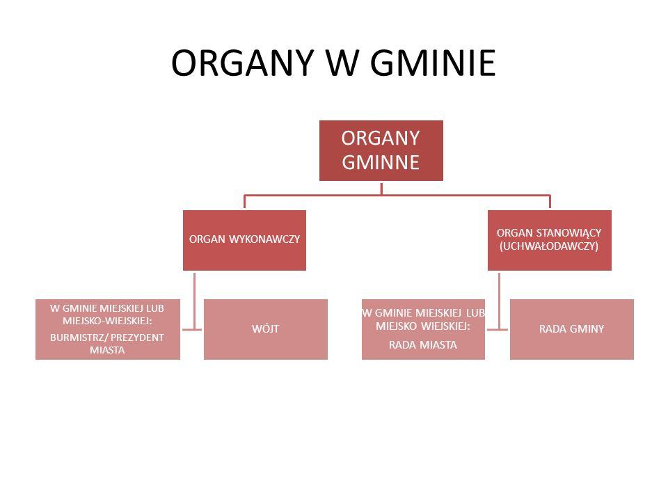 ORGANY W GMINIE ORGANY GMINNE ORGAN WYKONAWCZY WÓJT W GMINIE MIEJSKIEJ LUB MIEJSKO-WIEJSKIEJ: BURMISTRZ/ PREZYDENT MIASTA ORGAN STANOWIĄCY (UCHWAŁODAWCZY) RADA GMINY W GMINIE MIEJSKIEJ LUB MIEJSKO WIEJSKIEJ: RADA MIASTA