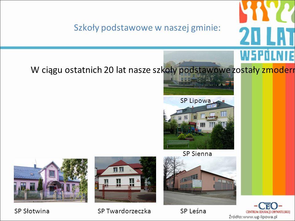 Szkoły podstawowe w naszej gminie: Źródło: www.ug-lipowa.pl W ciągu ostatnich 20 lat nasze szkoły podstawowe zostały zmodernizowane oraz skomputeryzowane.