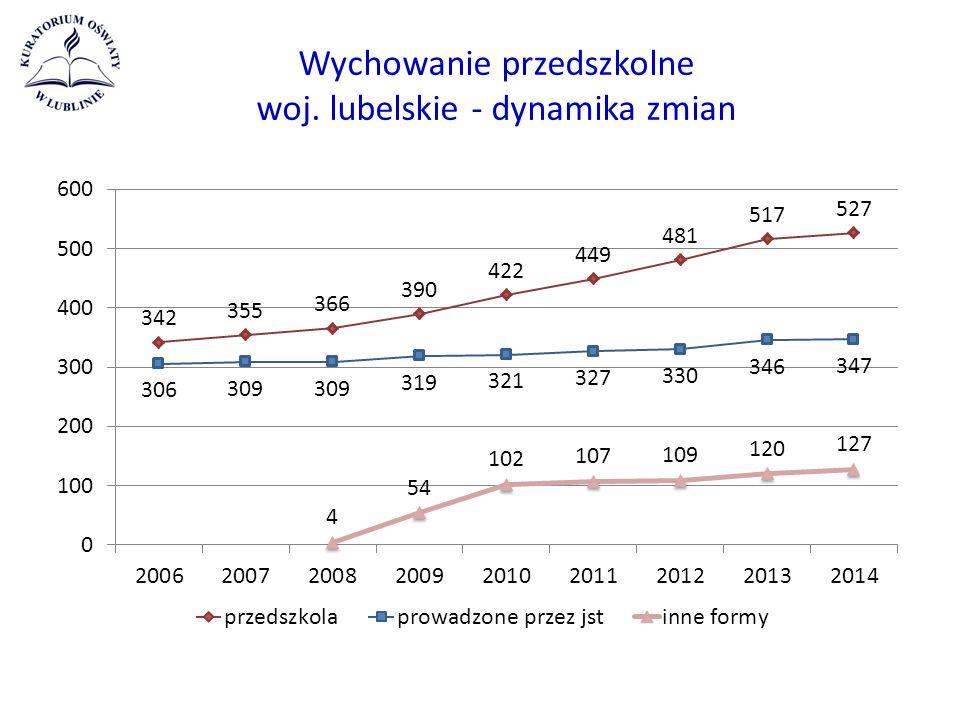 Wychowanie przedszkolne woj. lubelskie - dynamika zmian
