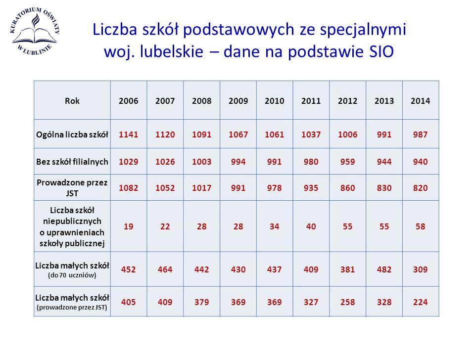 Liczba szkół podstawowych ze specjalnymi woj.