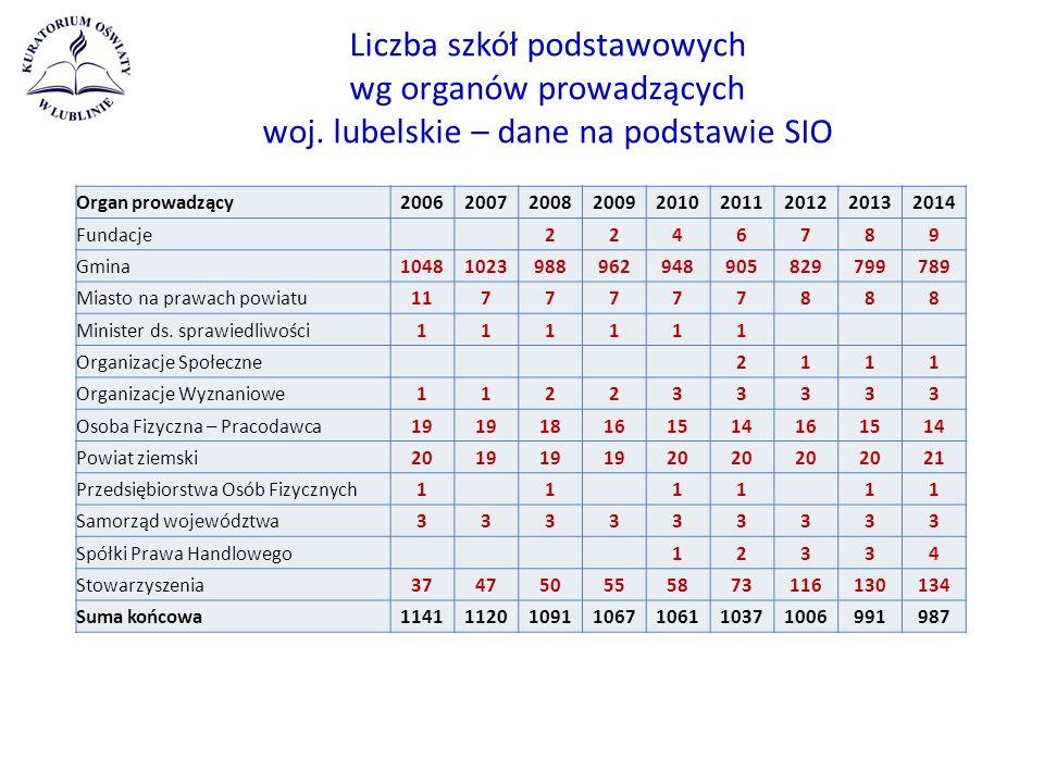 Liczba szkół podstawowych wg organów prowadzących woj.