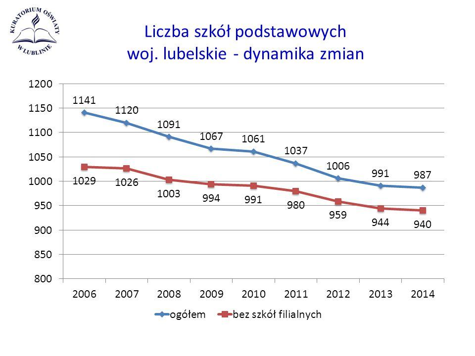 Liczba szkół podstawowych woj. lubelskie - dynamika zmian