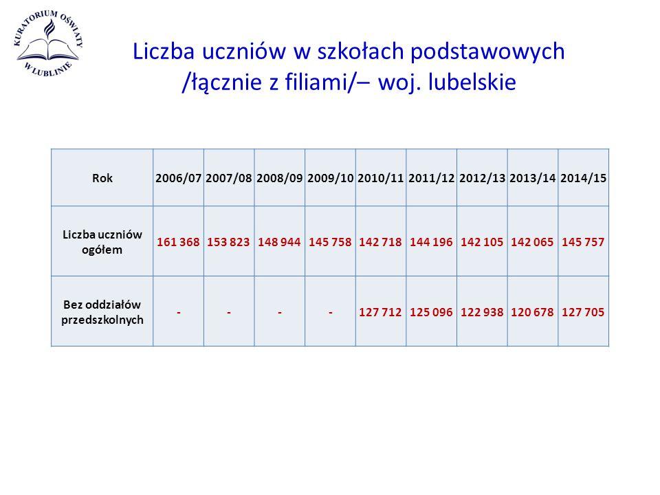 Liczba uczniów w szkołach podstawowych /łącznie z filiami/– woj.