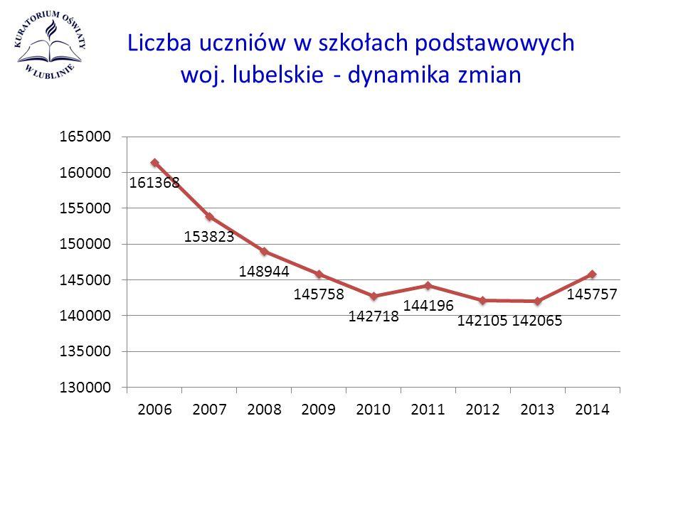 Liczba uczniów w szkołach podstawowych woj. lubelskie - dynamika zmian