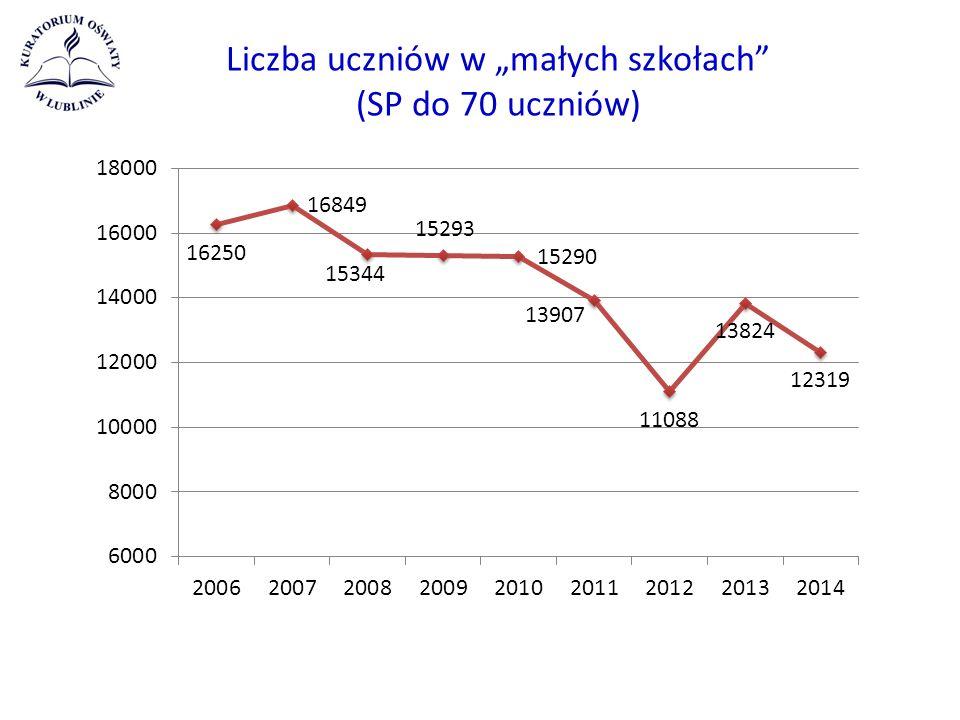 """Liczba uczniów w """"małych szkołach (SP do 70 uczniów)"""