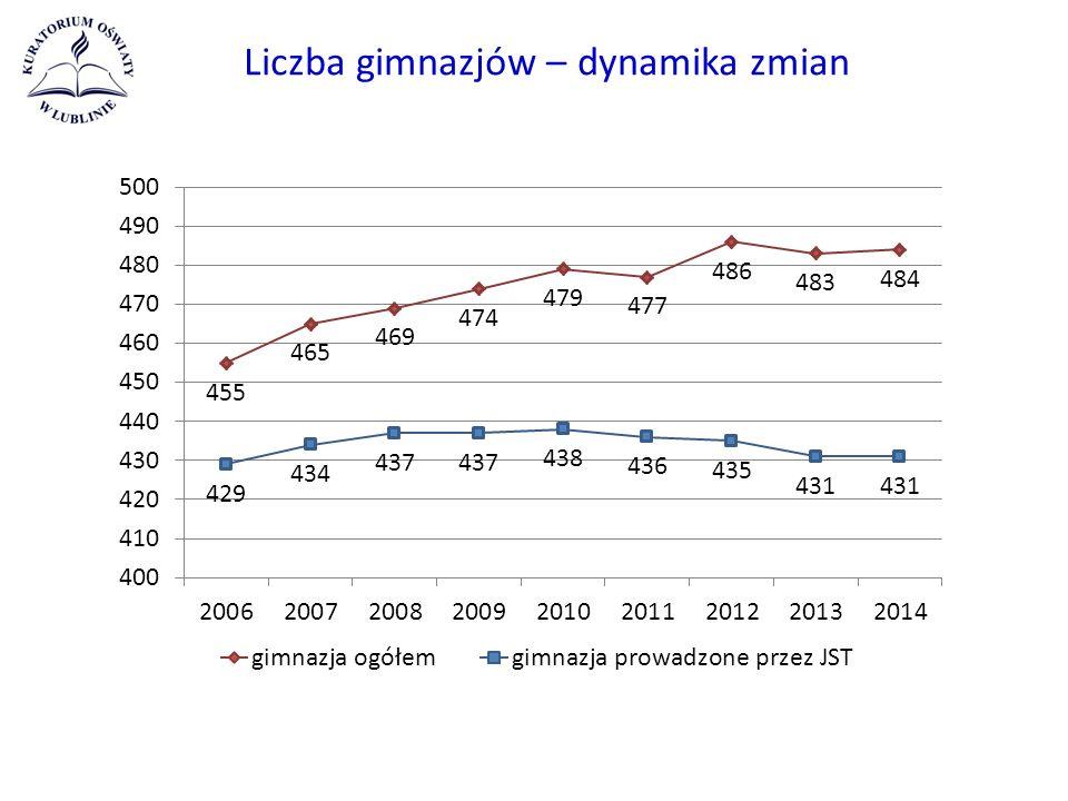 Liczba gimnazjów – dynamika zmian