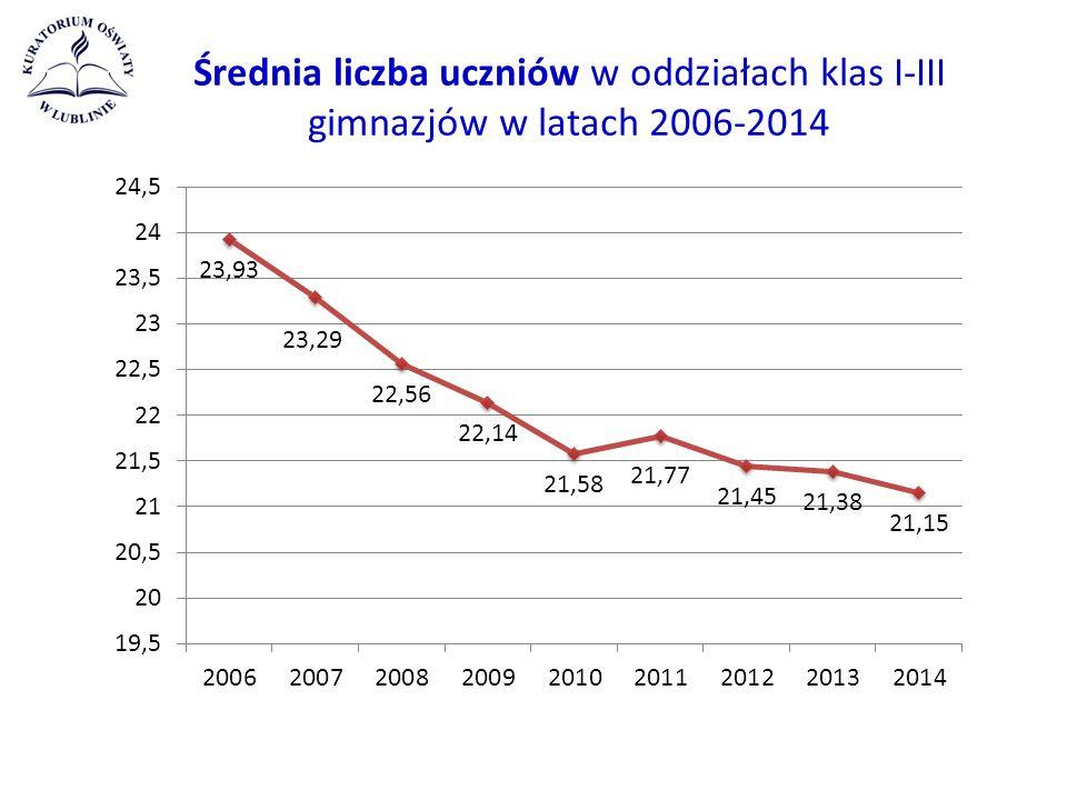 Średnia liczba uczniów w oddziałach klas I-III gimnazjów w latach 2006-2014