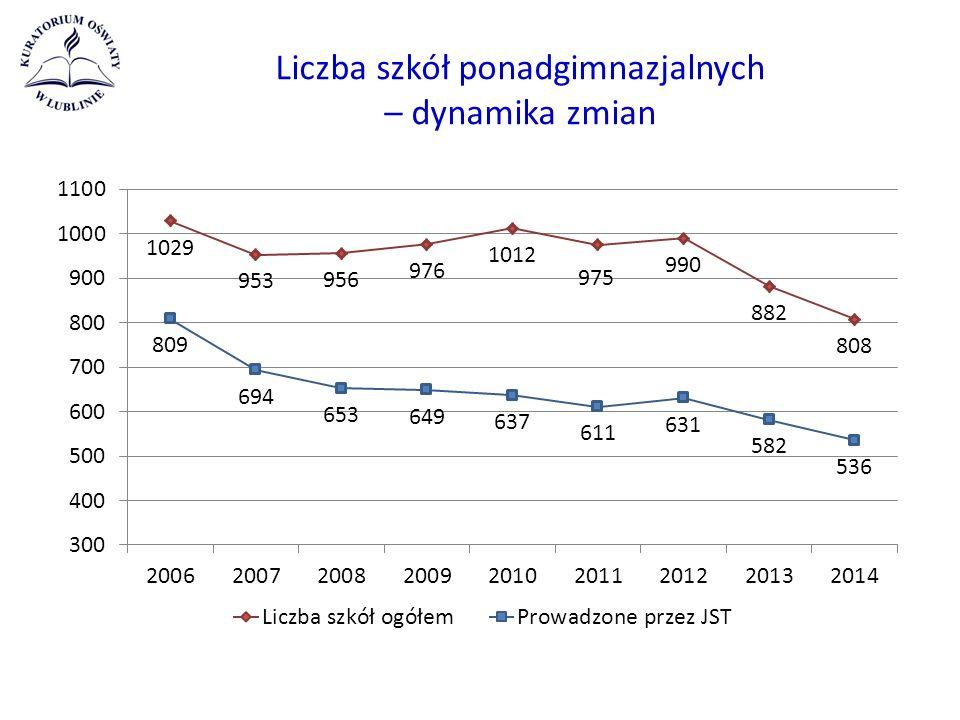 Liczba szkół ponadgimnazjalnych – dynamika zmian