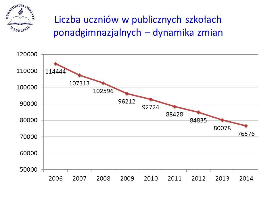 Liczba uczniów w publicznych szkołach ponadgimnazjalnych – dynamika zmian