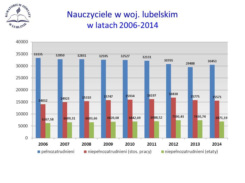Nauczyciele w woj. lubelskim w latach 2006-2014