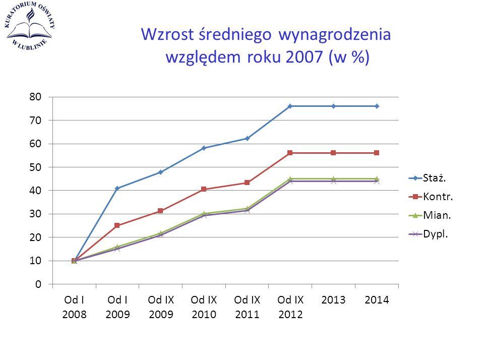 Wzrost średniego wynagrodzenia względem roku 2007 (w %)