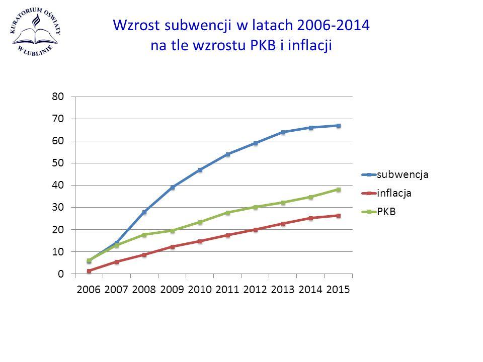 Wzrost subwencji w latach 2006-2014 na tle wzrostu PKB i inflacji