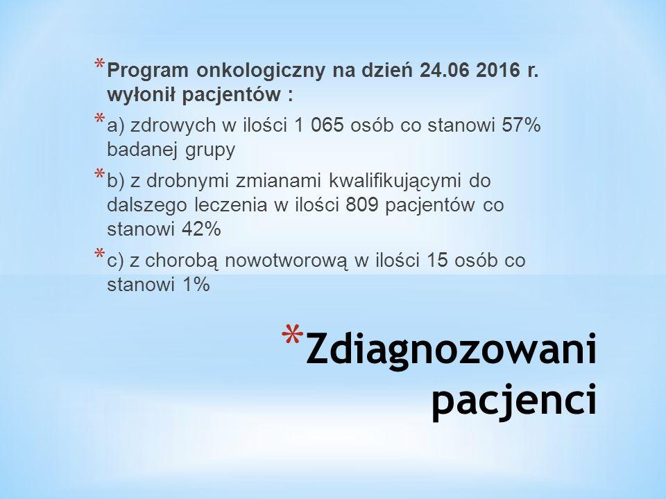 * Zdiagnozowani pacjenci * Program onkologiczny na dzień 24.06 2016 r. wyłonił pacjentów : * a) zdrowych w ilości 1 065 osób co stanowi 57% badanej gr