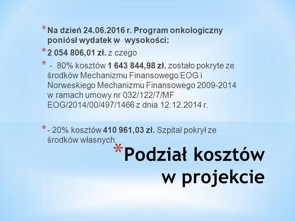 * Podział kosztów w projekcie * Na dzień 24.06.2016 r. Program onkologiczny poniósł wydatek w wysokości: * 2 054 806,01 zł. z czego * - 80% kosztów 1