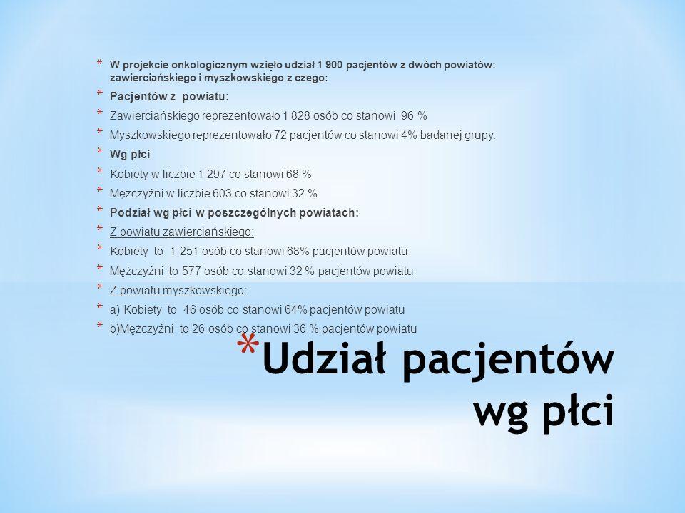 * Udział pacjentów wg płci * W projekcie onkologicznym wzięło udział 1 900 pacjentów z dwóch powiatów: zawierciańskiego i myszkowskiego z czego: * Pacjentów z powiatu: * Zawierciańskiego reprezentowało 1 828 osób co stanowi 96 % * Myszkowskiego reprezentowało 72 pacjentów co stanowi 4% badanej grupy.