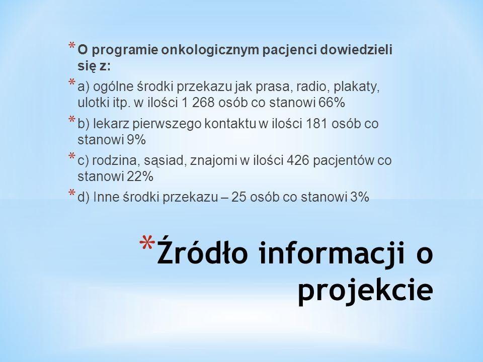 * Źródło informacji o projekcie * O programie onkologicznym pacjenci dowiedzieli się z: * a) ogólne środki przekazu jak prasa, radio, plakaty, ulotki