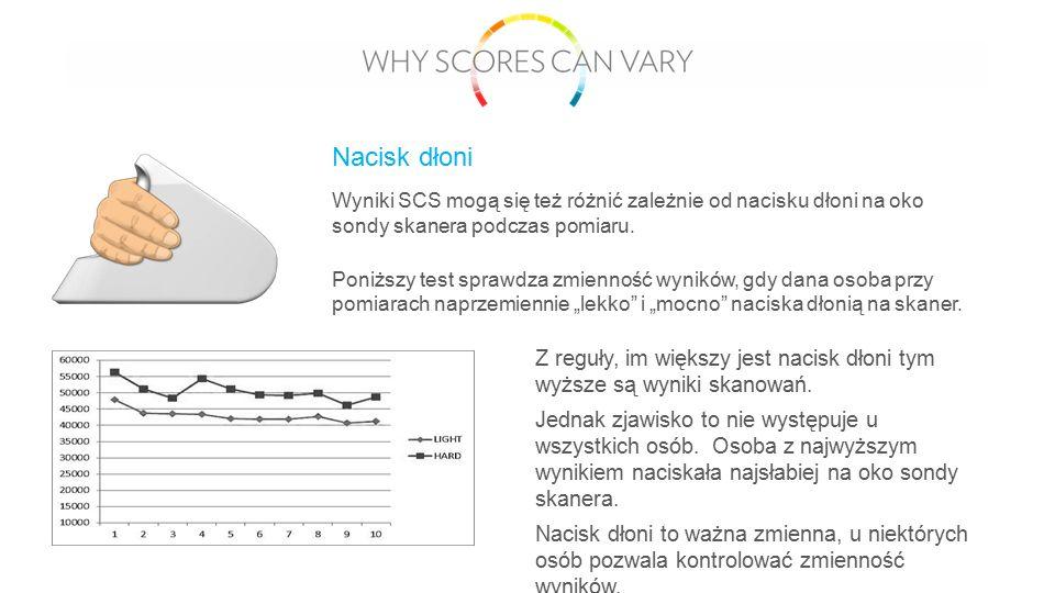 Wyniki SCS mogą się też różnić zależnie od nacisku dłoni na oko sondy skanera podczas pomiaru. Poniższy test sprawdza zmienność wyników, gdy dana osob