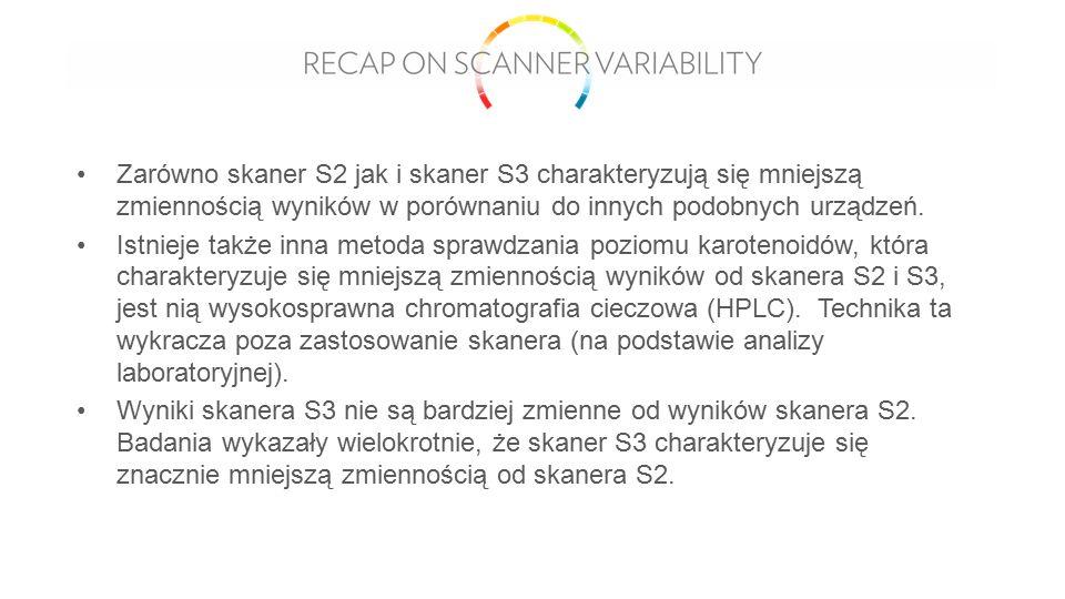 Zarówno skaner S2 jak i skaner S3 charakteryzują się mniejszą zmiennością wyników w porównaniu do innych podobnych urządzeń.