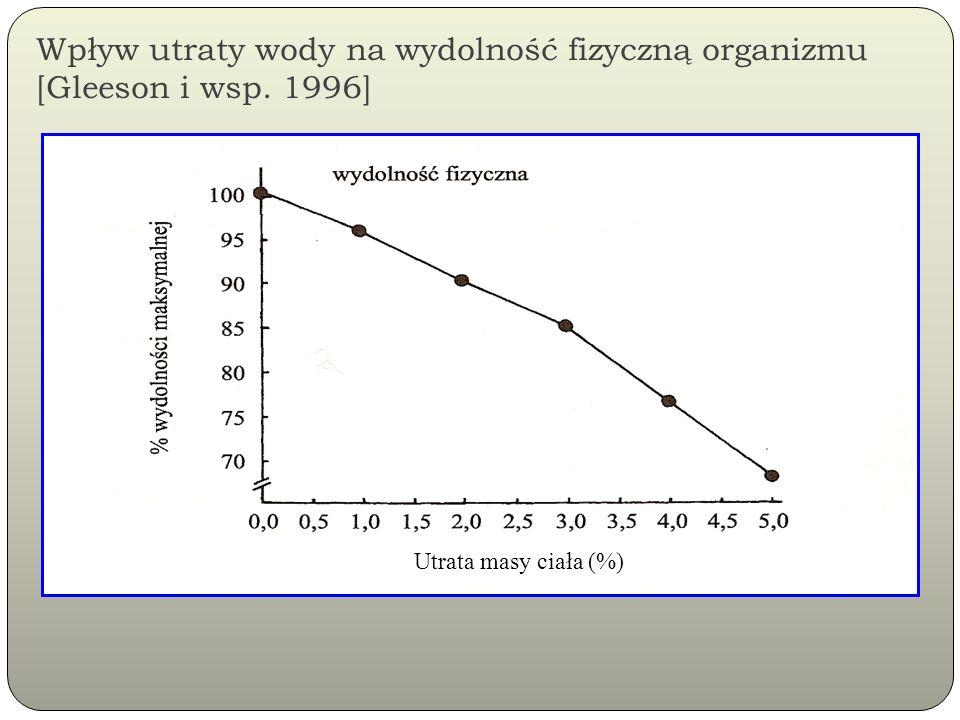 Wpływ utraty wody na wydolność fizyczną organizmu [Gleeson i wsp. 1996] Utrata masy ciała (%)