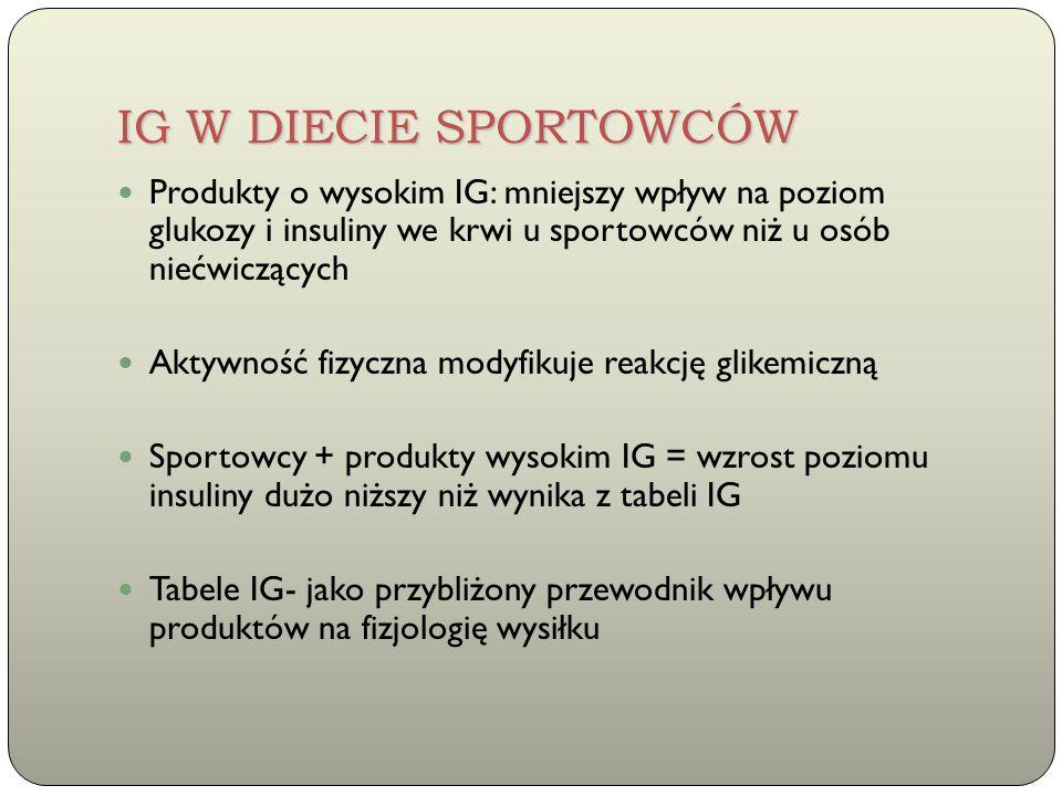 IG W DIECIE SPORTOWCÓW Produkty o wysokim IG: mniejszy wpływ na poziom glukozy i insuliny we krwi u sportowców niż u osób niećwiczących Aktywność fizy