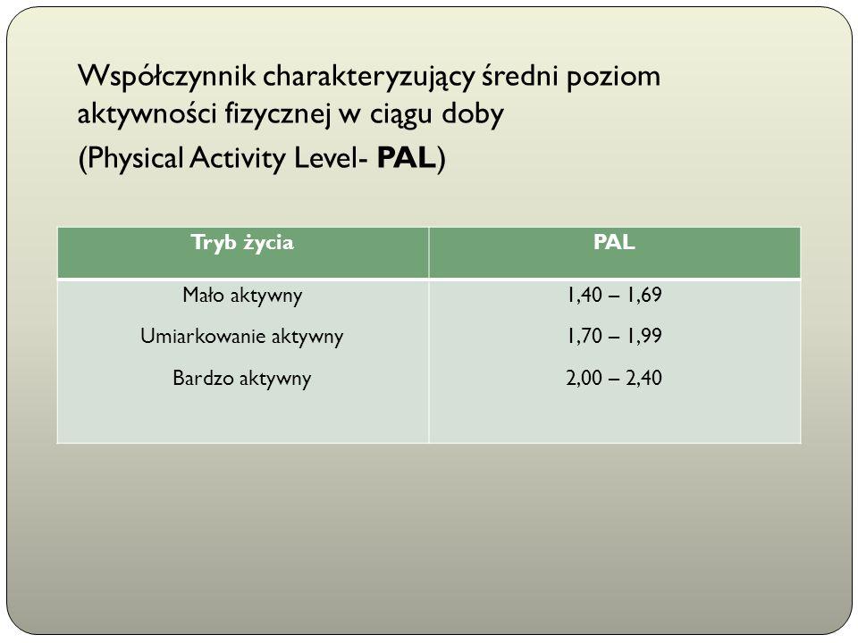 Współczynnik charakteryzujący średni poziom aktywności fizycznej w ciągu doby (Physical Activity Level- PAL) Tryb życiaPAL Mało aktywny Umiarkowanie a
