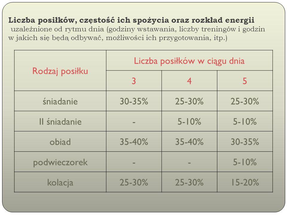 Liczba posiłków, częstość ich spożycia oraz rozkład energii uzależnione od rytmu dnia (godziny wstawania, liczby treningów i godzin w jakich się będą