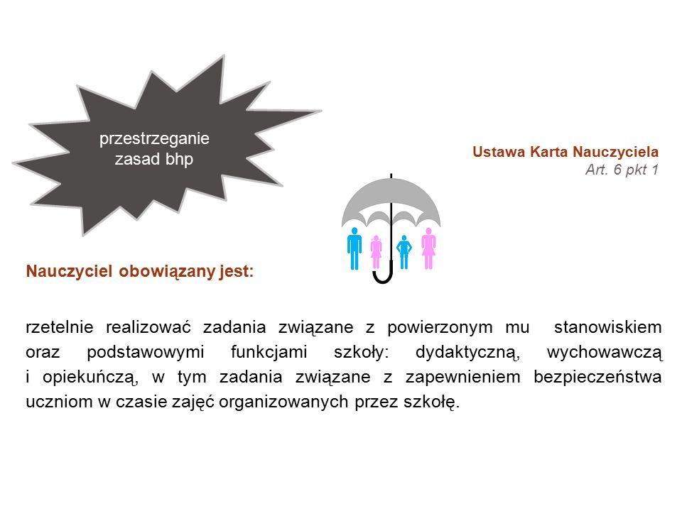 Treści zawarte w podstawie programowej wychowania przedszkolnego i kształcenia ogólnego.