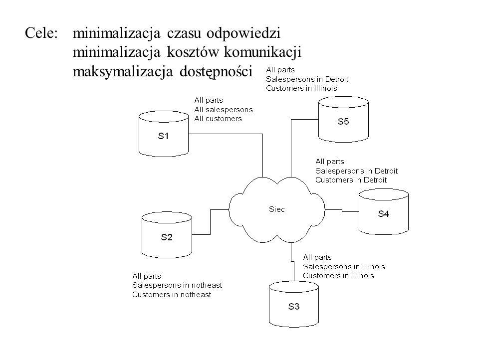 Cele: minimalizacja czasu odpowiedzi minimalizacja kosztów komunikacji maksymalizacja dostępności